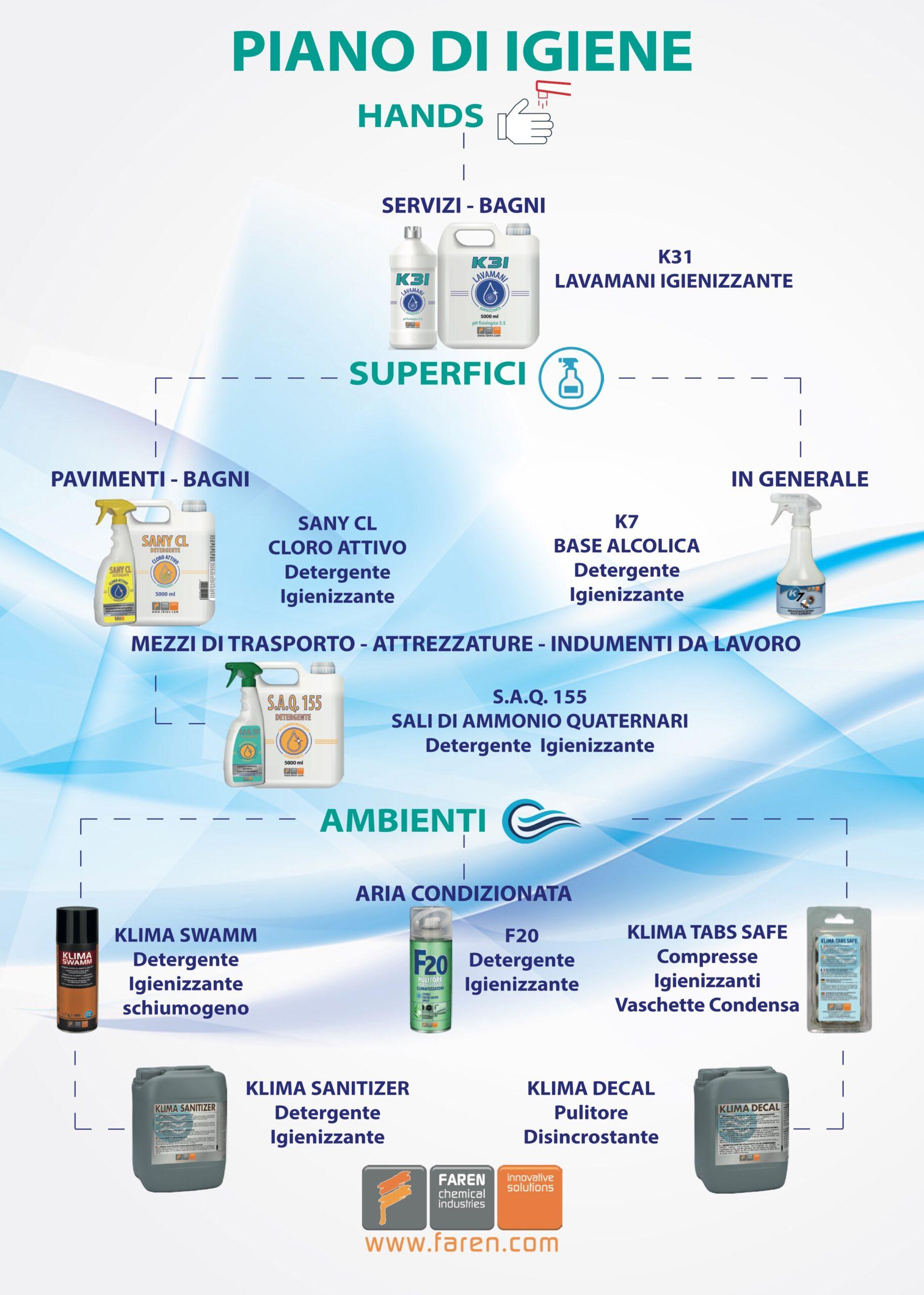 Piani di Igiene